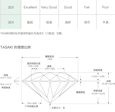TASAKI cutting technology – changing the standard in diamond grading